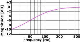Free Queue eq frequency response of the low shelf