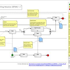 Diagram Example Business Process Modeling Notation Wiring Breaker Box Bpmn  Ben Wilcock