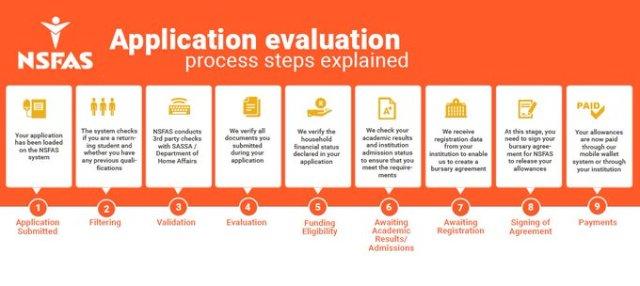 NSFAS Application Status - How do I check my Nsfas status ...