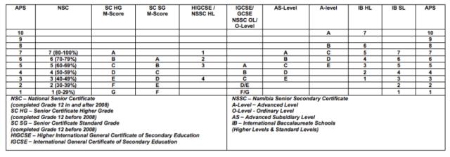 NWU International APS Table