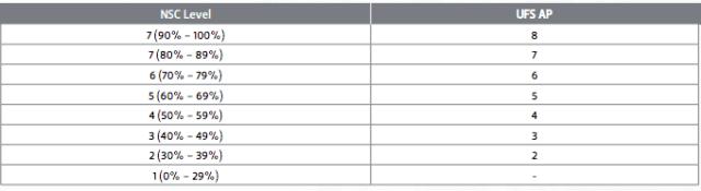 UFS AP Score