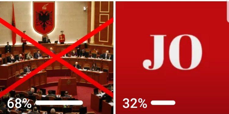 Sondazhi/ 68 % e shqiptarëve duan shpërndarjen e Kuvendit