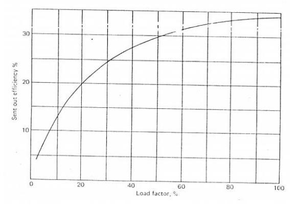 load-graphic