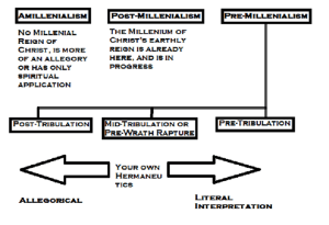 Millennial Eschatology in a nutshell.