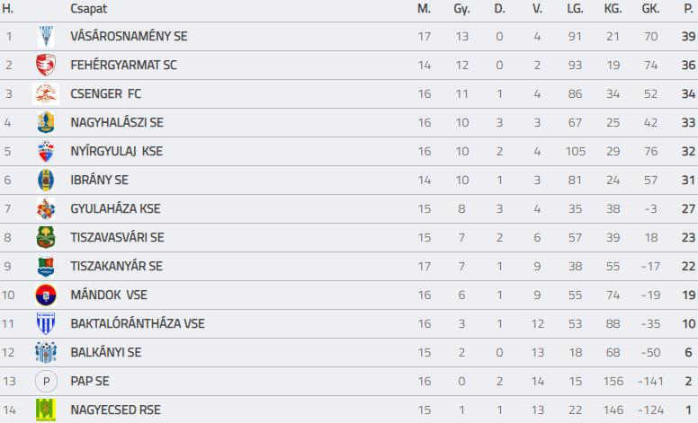 Vasarosnameny SE - Tiszakanyar SE U19 bajnoki labdarugo merkozes (1)
