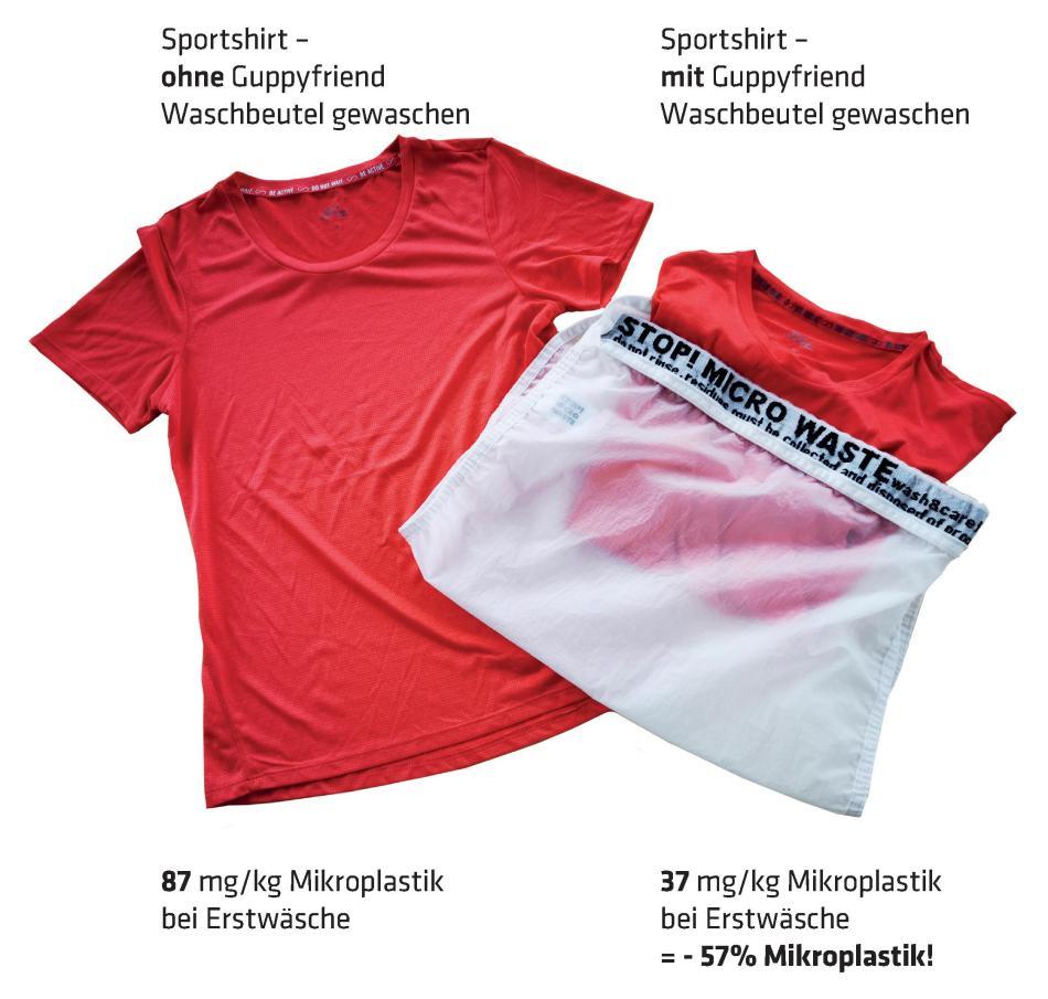 Mikroplastik Sportbekleidung