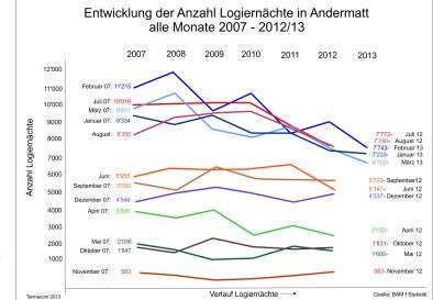 Statistik Logiernächte Andermatt alle Monate
