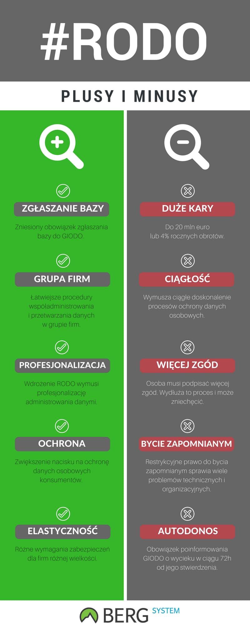 RODO Infografika