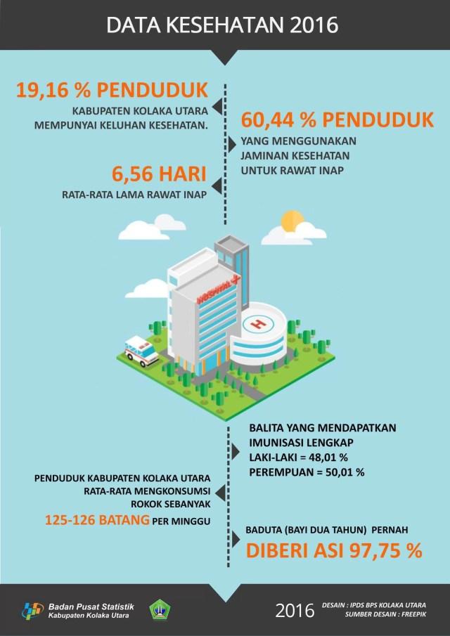 infografis-kesehatan-di-kabupaten-kolaka-utara-2016