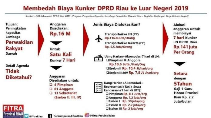 FITRA Riau