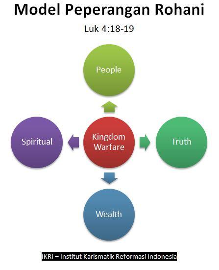 Model Peperangan Rohani