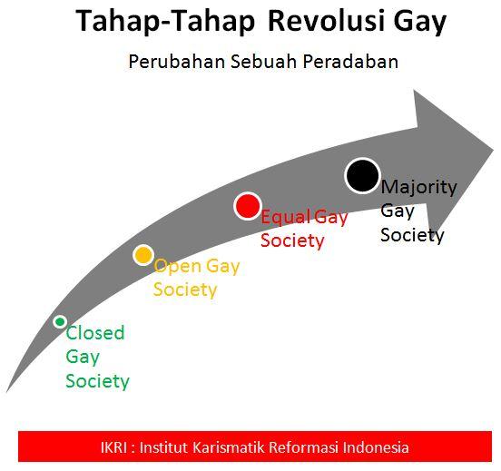 Revolusi Gay