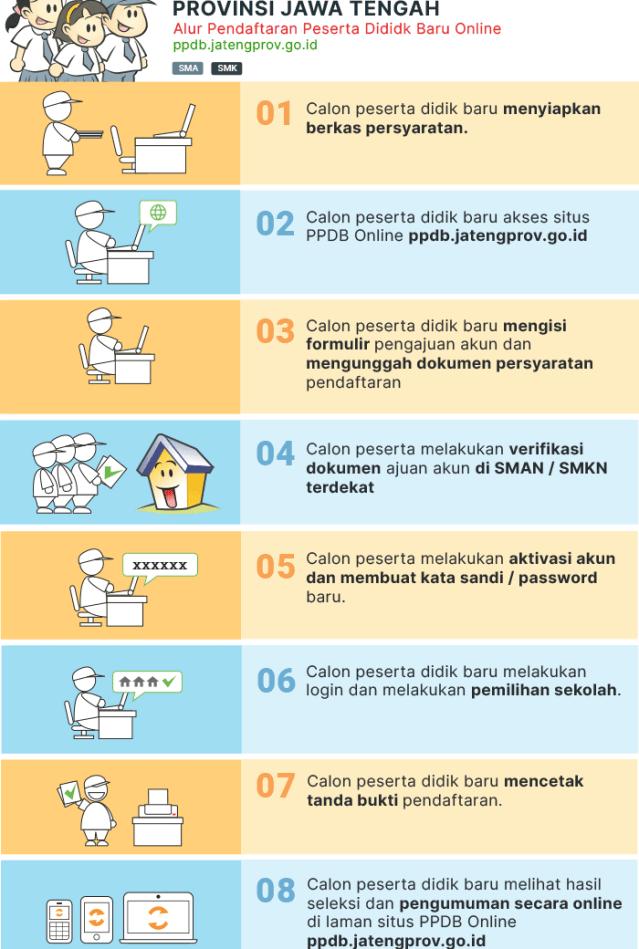 Alur Pendaftaran PPDB SMA SMK Negeri Prov JATENG 2020