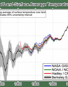 Summary of findings also berkeley earth rh berkeleyearth