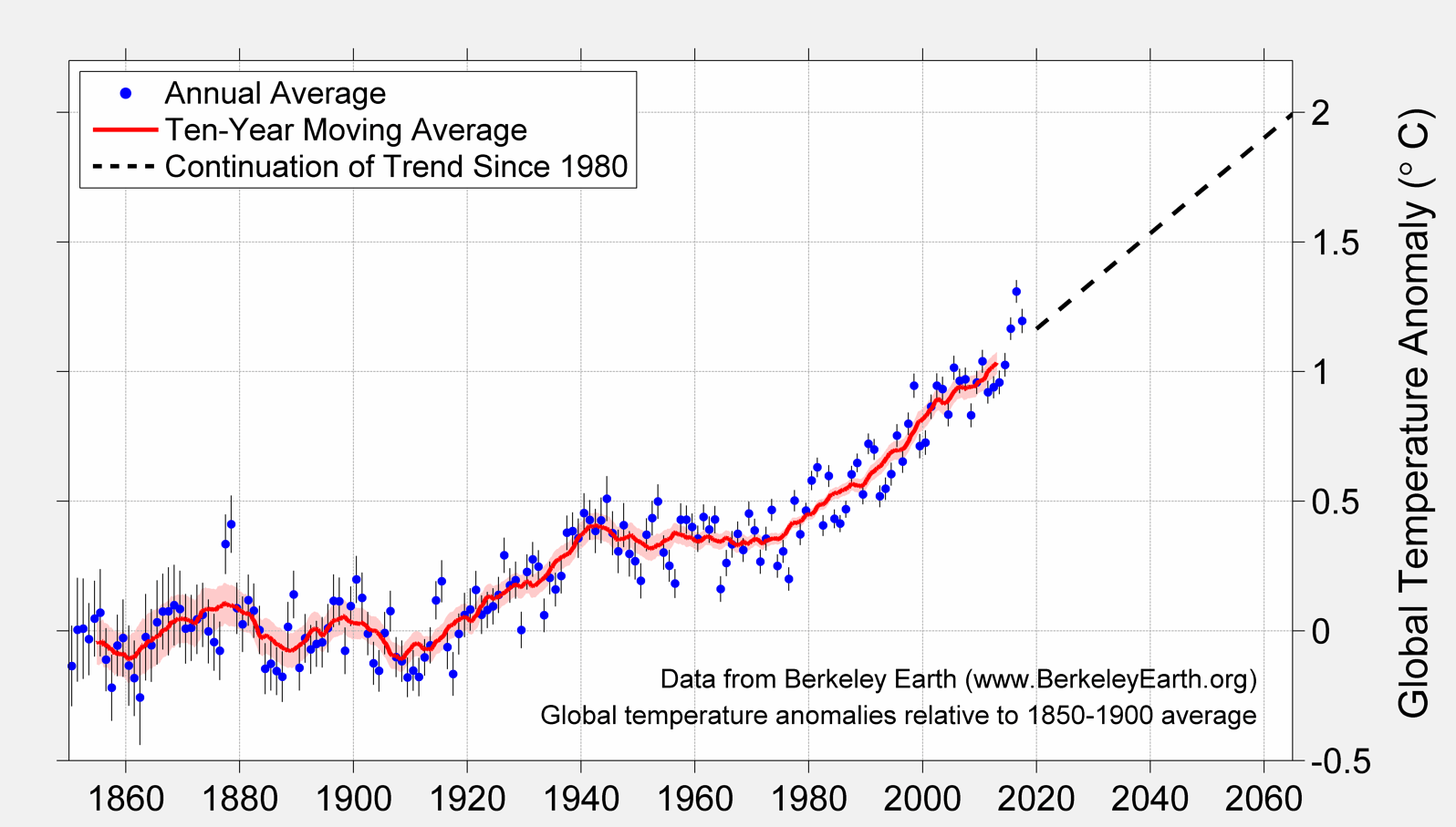Global Temperature Report For