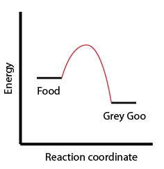 Figure 3: Plot of a reaction where Food spontaneously turns to Grey Goo.