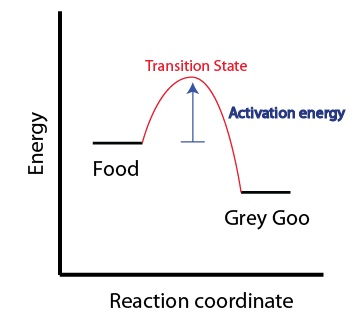 """Figure 4: Illustration that an activation energy is required to go from the starting material through the high energy transition state to the end product—even for a """"spontaneous"""" reaction."""