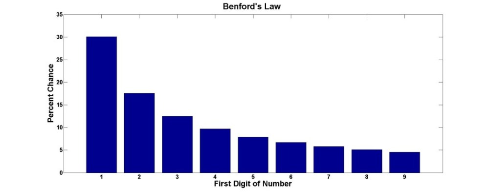 Benford's Law Chart