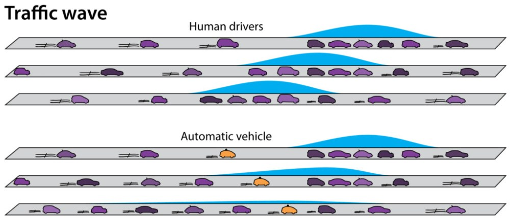 Top: In freeway traffic, human drivers typically accelerate to catch up with the car preceding their own. This cartoon shows how human reaction times can cause a chain reaction of drivers braking, one after another, even after the first car begins to accelerate again. The group of slowed or stopped vehicles seems to travel backwards, even though all the vehicles are moving forward. This phenomenon is known as the backwards wave. Bottom: An automated car can accelerate just enough to keep a safe distance between vehicles both in front of and behind itself, dampening the backwards wave. Any following vehicles, driven by humans or not, will react accordingly. Instead of stop-and-go, all cars can drive on smoothly. Credit: Florian Brown-Altvater