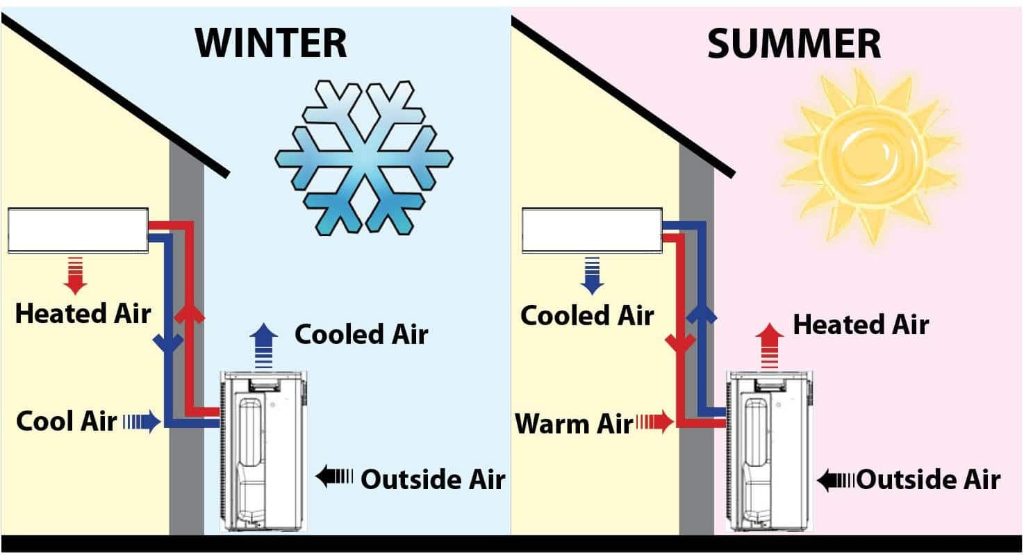 Home Air Conditioner Youtube
