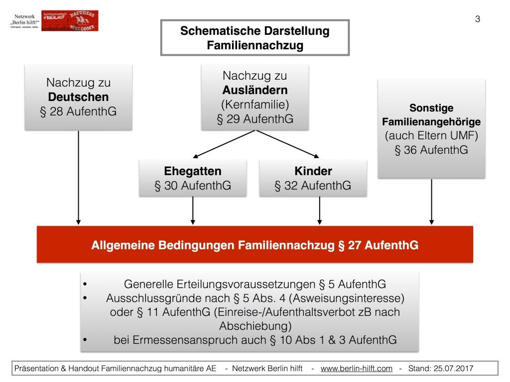 Familiennachzug humanitär-allgemeine Voraussetzungen 5 AufenthG