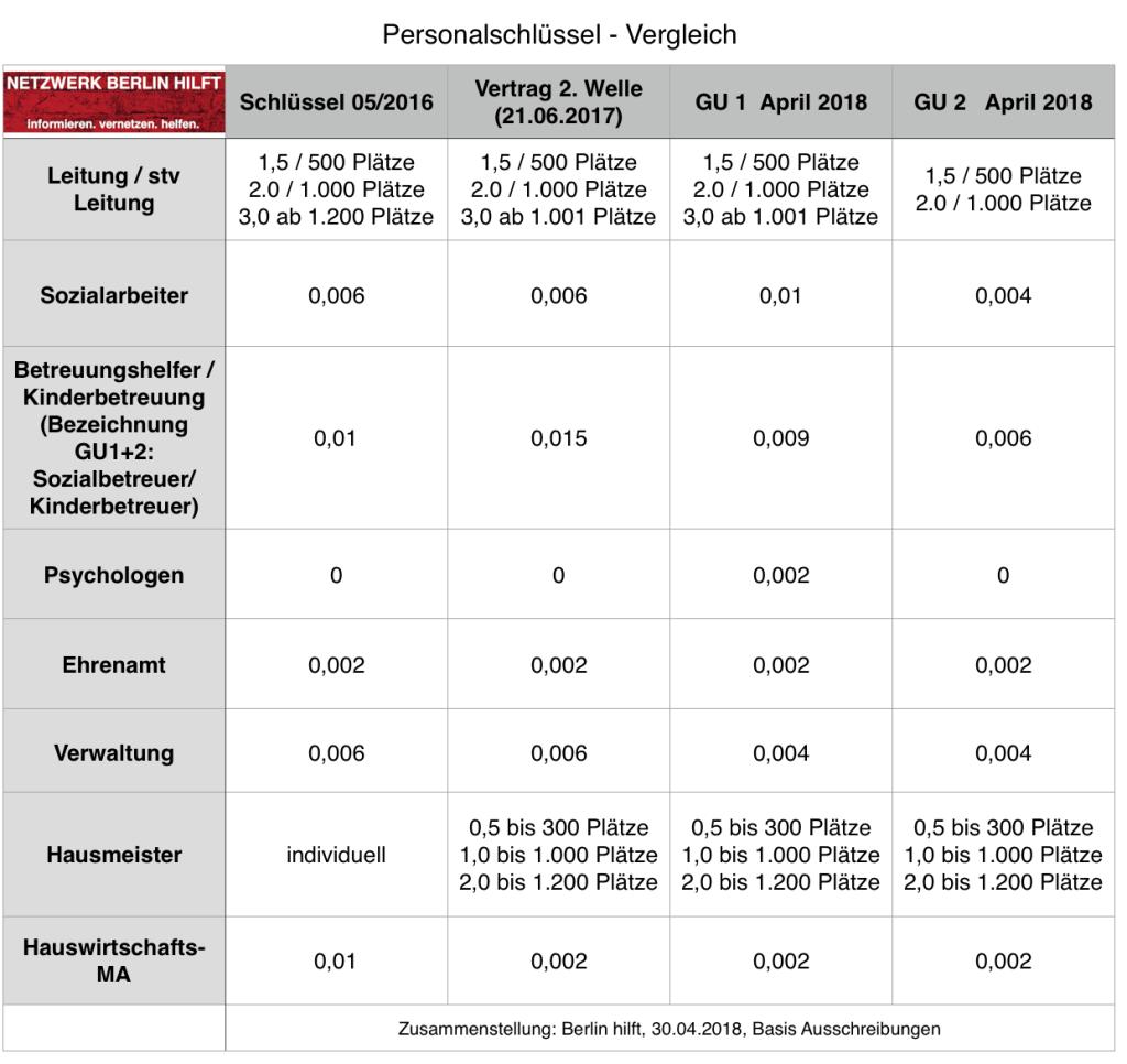 Vergleich Personalschlüssel LAF