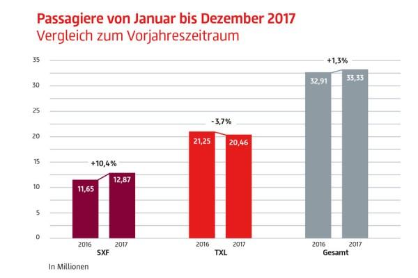 Verkehrszahlen 2017 (© FBB)