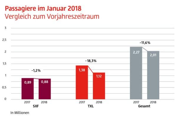 Verkehrszahlen Januar 2018 (Grafik: FBB)
