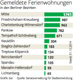 Antal ferieboliger i Berlin. Kilde: Senatsforvaltningen i Berlin og Berliner Morgenpost