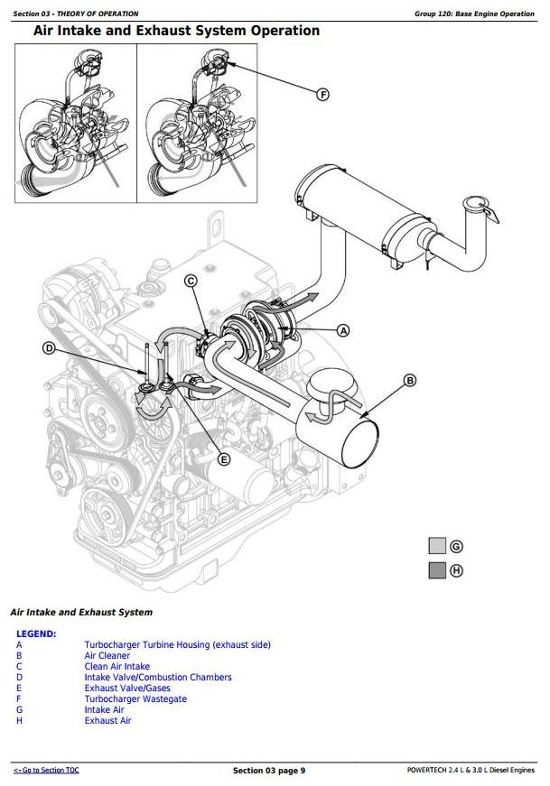 Powertech 4024 2.4 L & 5030 3.0 L Diesel Engines Technical Service Manual (CTM301) / Truck