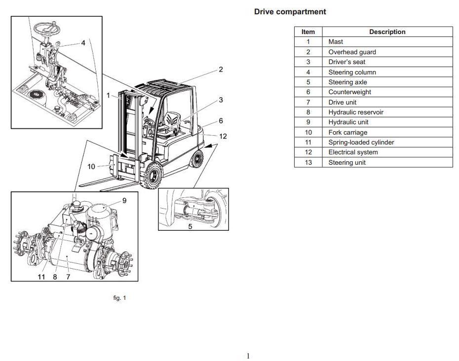 Mitsubishi FB40, FB45, FB50 Electric Forklift Truck