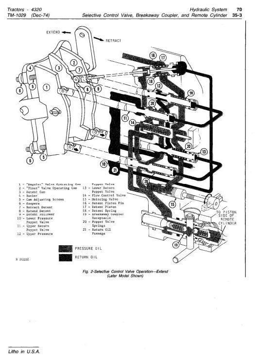John Deere 4320 Tractors Diagnostic and Repair Technical
