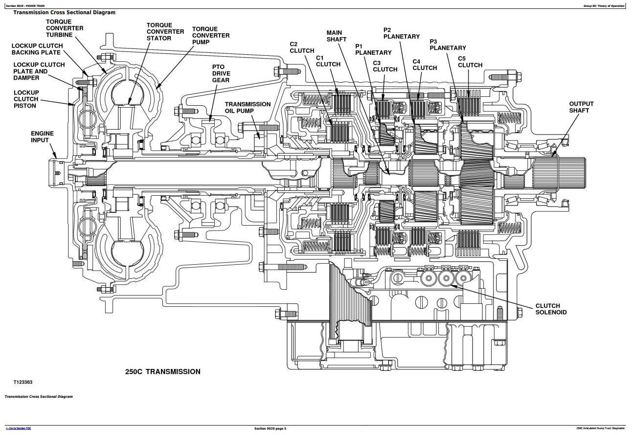 John Deere 250C Articulated Dump Truck Diagnostic