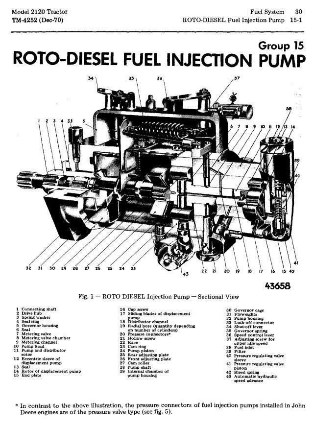 John Deere 2020, 2120 Tractors Technical Service Manual