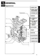 Mitsibishi Reach Forklift Trucks Instructions, Service