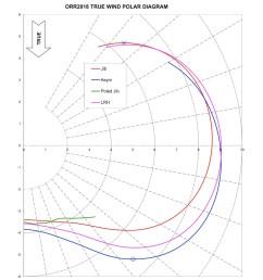 lrh polar diagram [ 972 x 1000 Pixel ]