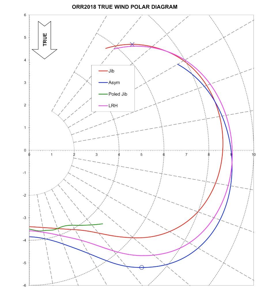 medium resolution of lrh polar diagram