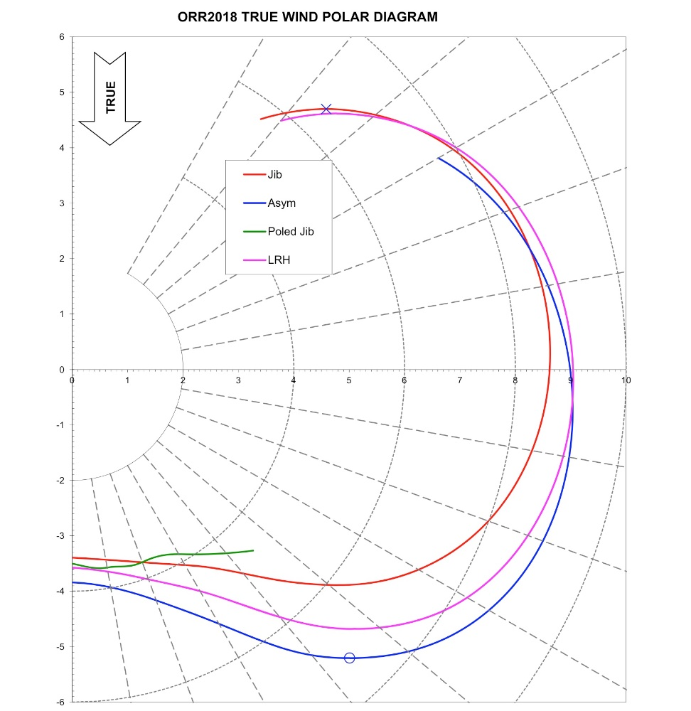 hight resolution of lrh polar diagram