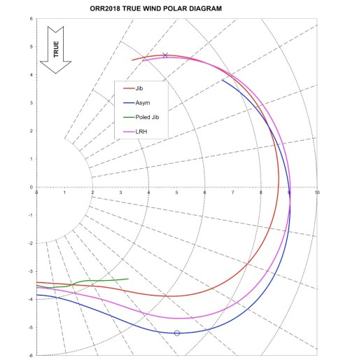small resolution of lrh polar diagram