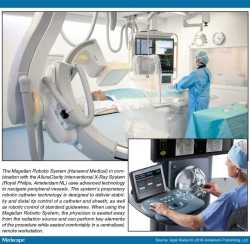 Robotic system for interventional procedures