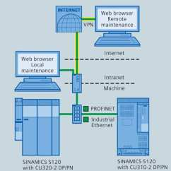 Sinamics S120 Wiring Diagram Western Unimount Relay Siemens General Motion Control Archives Page 2 Of 8 Bernard And Connectivity The Drive System To Internet For Full Web Browsing Access