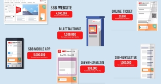 SBB digitale Werbung