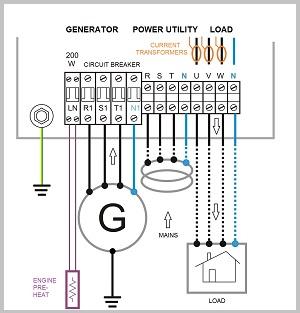 Generator Control Panels – Genset Controller