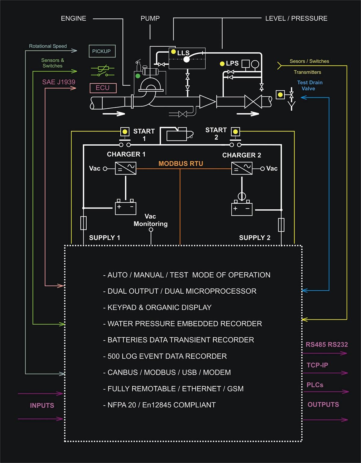 fire pump wiring diagram ready remote 24921b nfpa 20 controller  genset