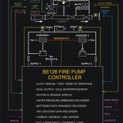 Analog Data Acquisition System Block Diagram Kenwood Stereo Wiring Harness En 12845 Fire Fighting  Genset Controller