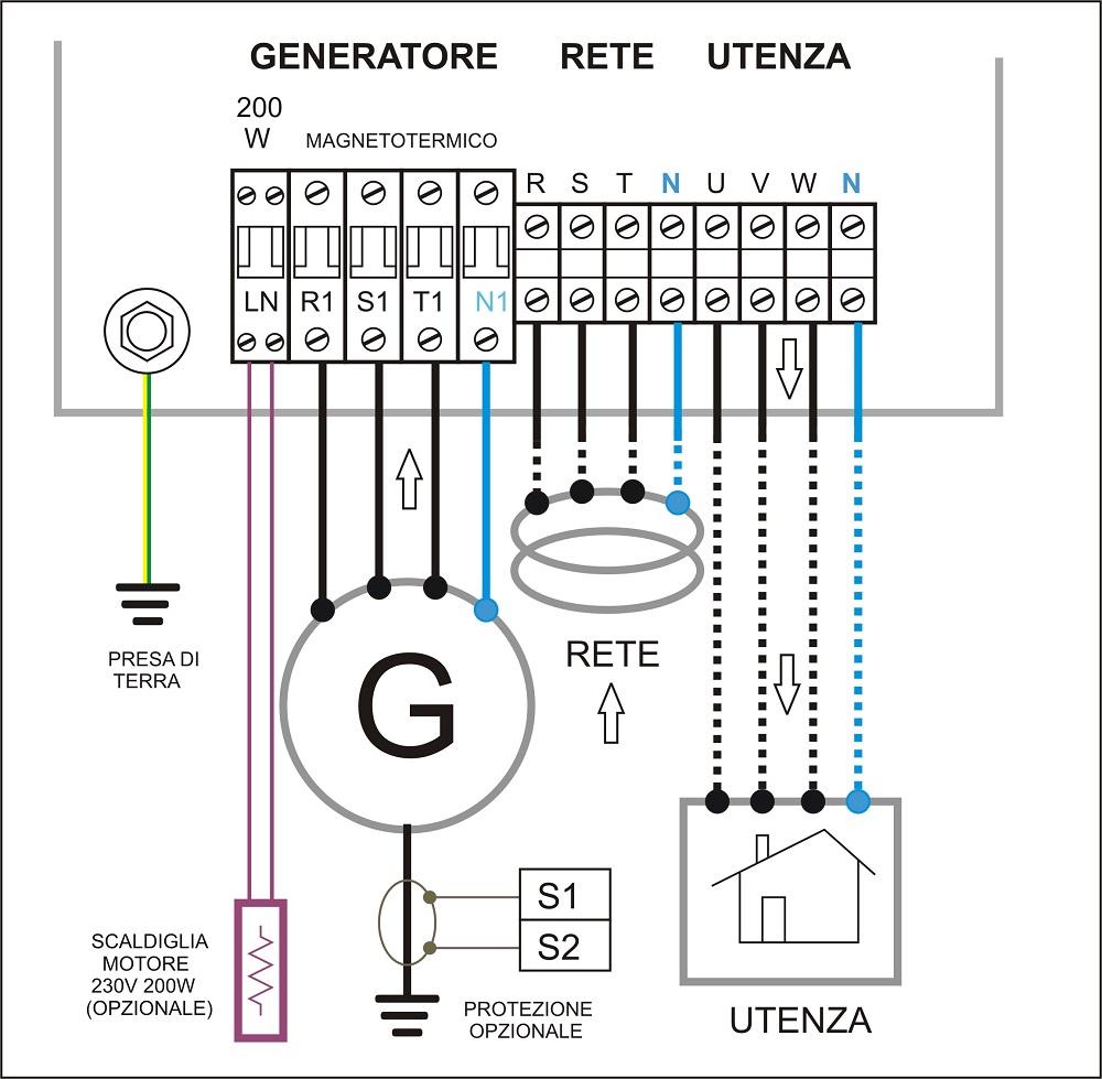 Quadro di controllo gruppo elettrogeno