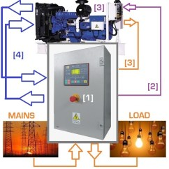 Genset Wiring Diagram Warn Winch Wireless Remote Connecting A Generator To Electrical Panel – Controller