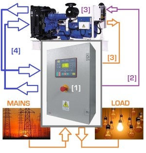 Connecting a generator to electrical panel – genset controller