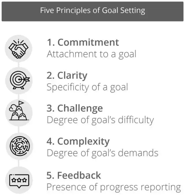 Five Key Principles of Setting Personal Goals