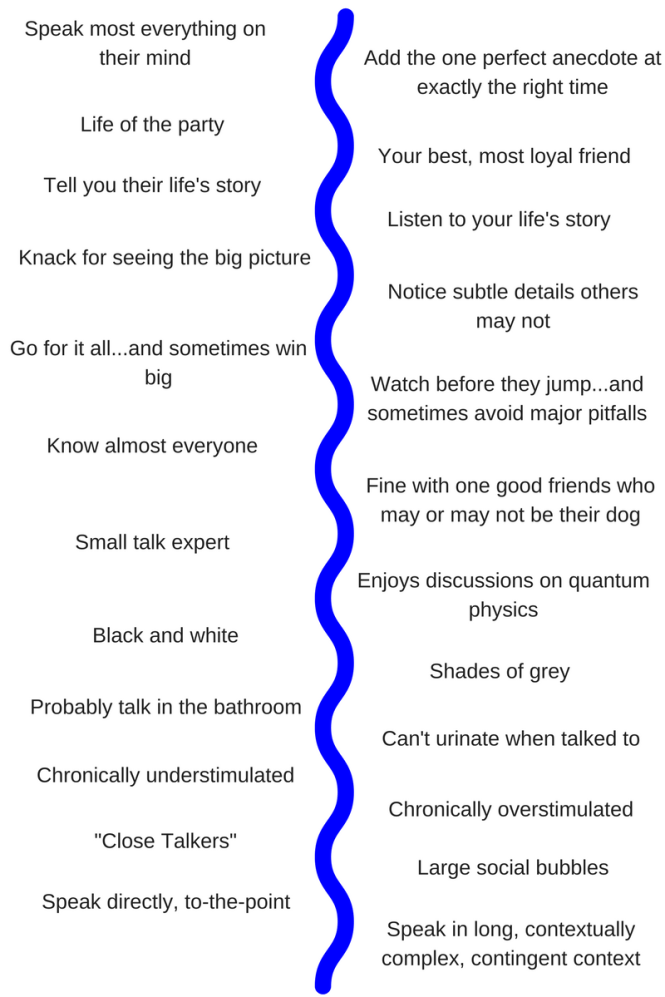 extrovert introvert comparison chart